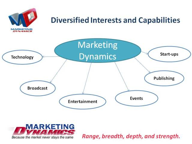 Sectors of Interest - Marketing Dynamics